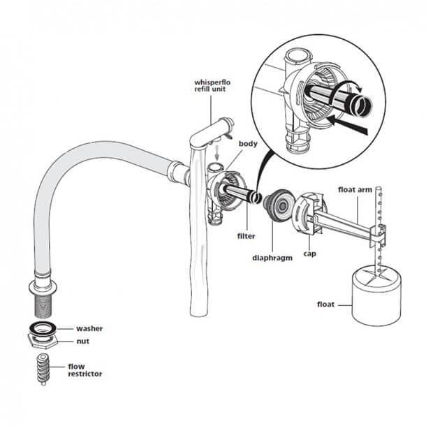 Armitage univalve washer SV32967 Service